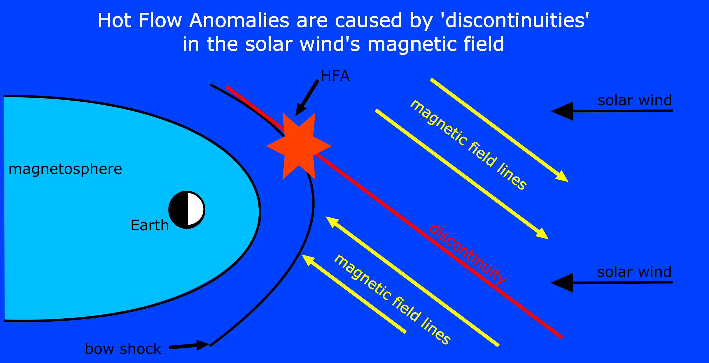 Hot Flow Anomalies caused by discontinuities in the solar wind