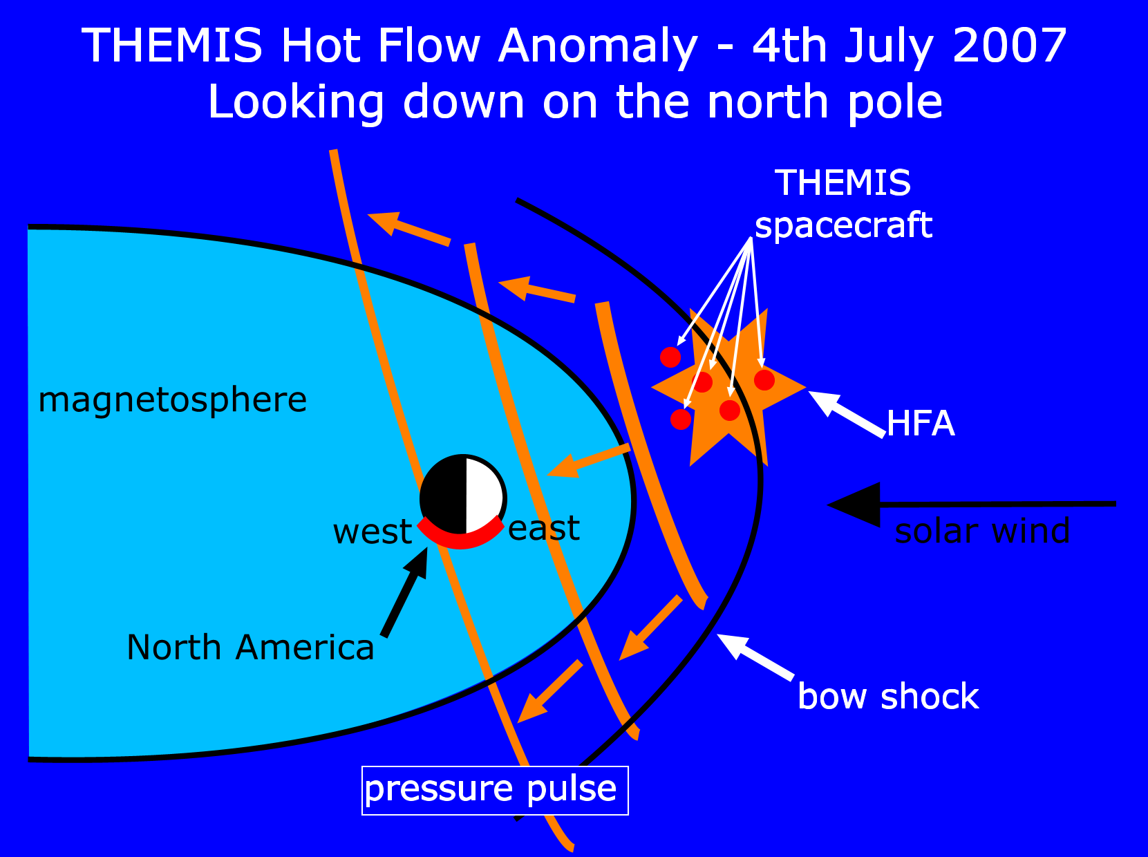 Themis Science Nuggets Solar Wind Diagram Click Here To Enlarge The Image