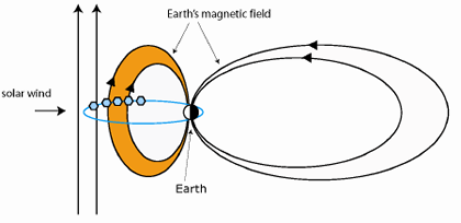 Solar wind magnetic field not aligned with the Earth's