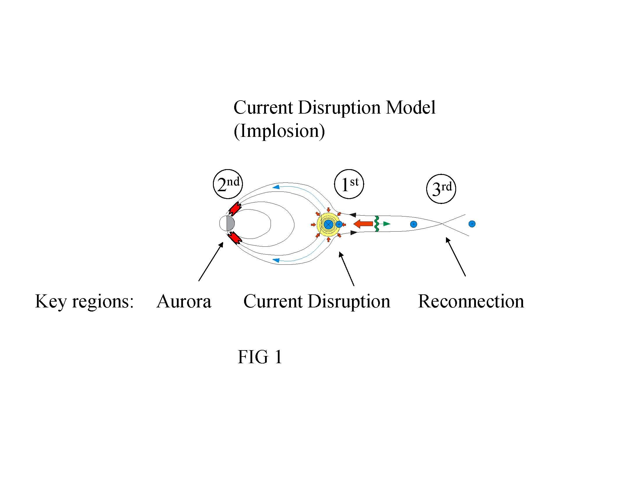The Current Disruption model of a substorm