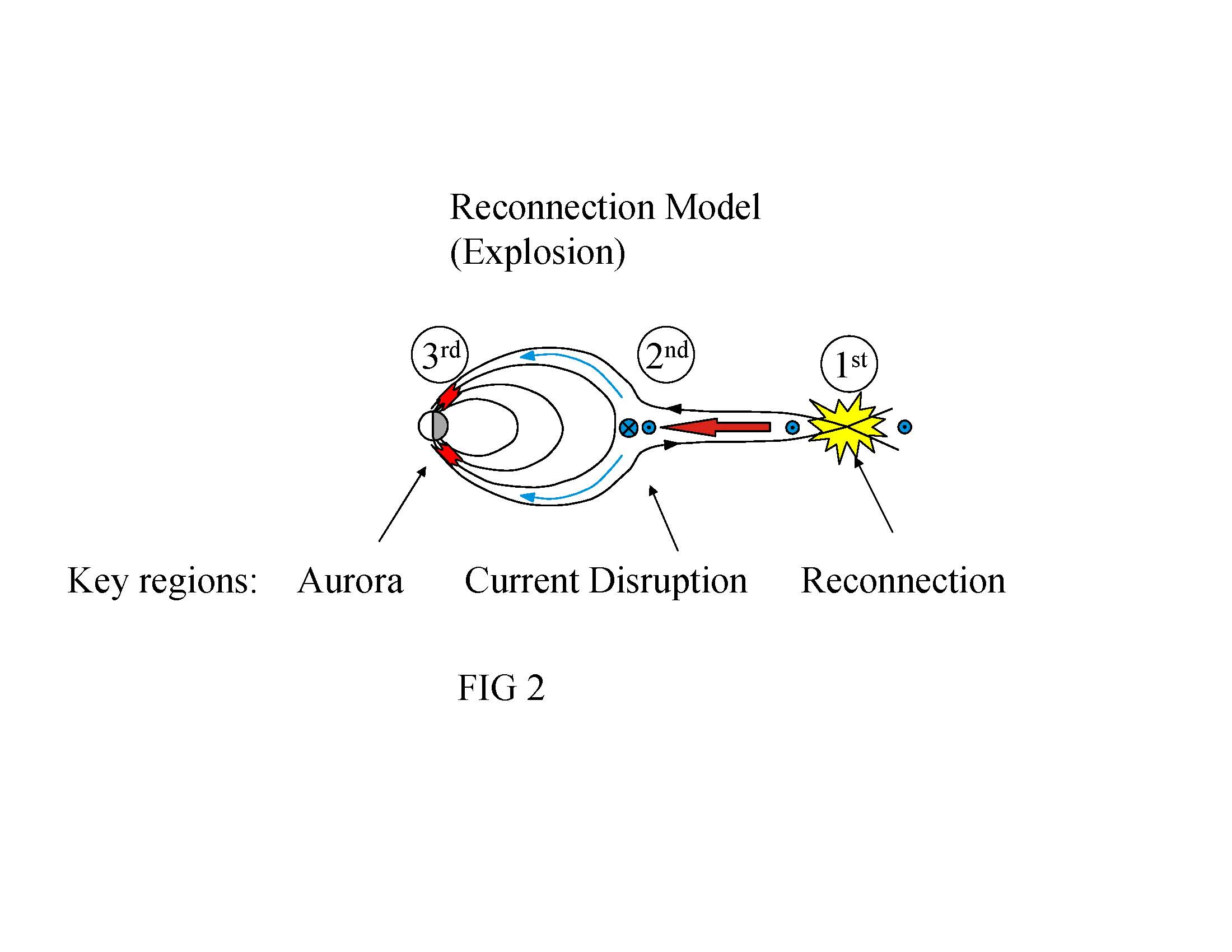 The reconnection model of a substorm
